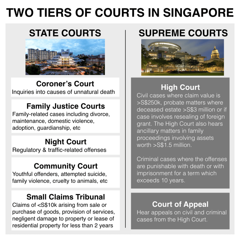 types-of-courts-singapore